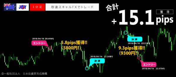 秒速スキャルFX・2018年4月16日15.1pips.png