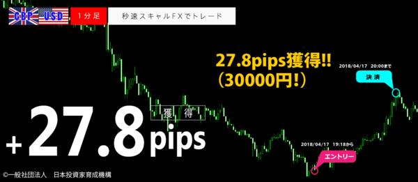 秒速スキャルFX・2018年4月17日27.8pips.png