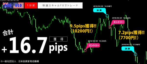 秒速スキャルFX・2018年4月20日16.7pips.png