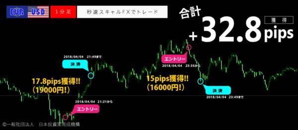 秒速スキャルFX・2018年4月4日32.8pips.png