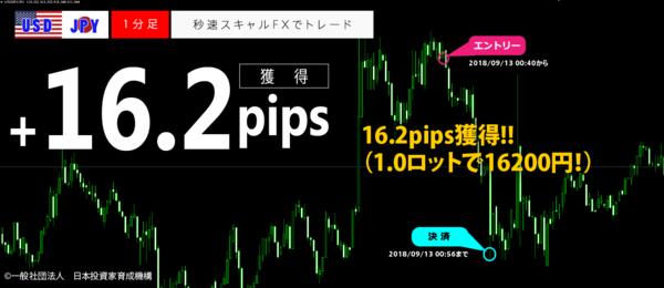 秒速スキャルFX・2018年9月13日16.2pips.png