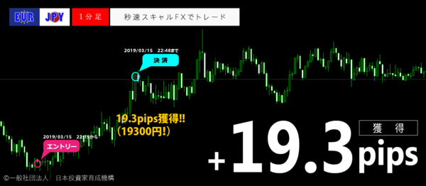 秒速スキャルFX・2019年03月15日19.3pips.png