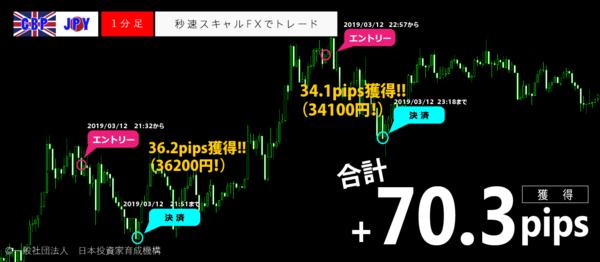 秒速スキャルFX・2019年3月12日70.3pips.png