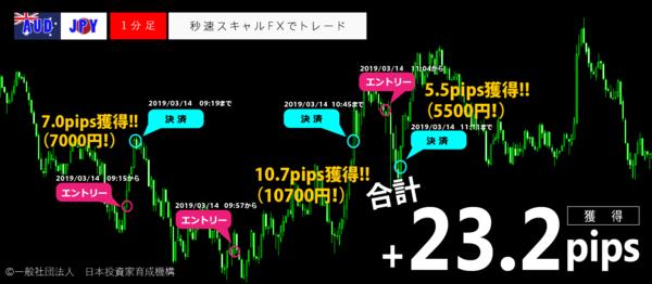 秒速スキャルFX・2019年3月14日23.2pips.png
