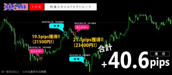 秒速スキャルFX・2019年3月18日40.6pips.png