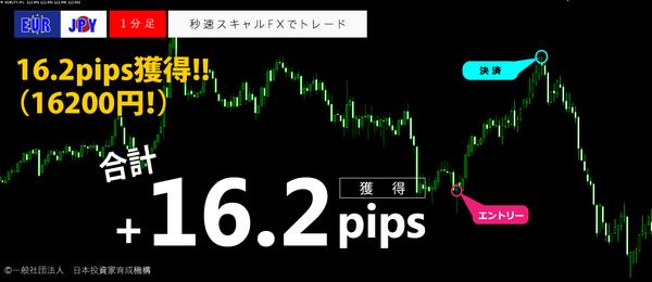 秒速スキャルFX・EURJPY1分足16.2pips.png