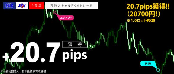 秒速スキャルFX・EURJPY1分足20.7pips.png