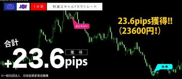 秒速スキャルFX・EURJPY1分足23.6pips.png