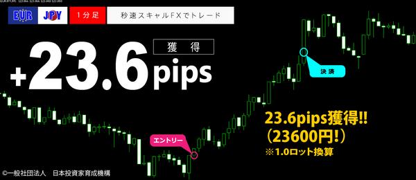 秒速スキャルFX・EURJPY1分足23.6pips2.png