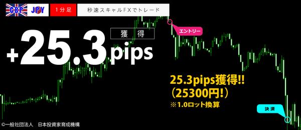 秒速スキャルFX・GBPJPY1分足25.3pips.png