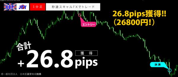 秒速スキャルFX・GBPJPY1分足26.8pips.png