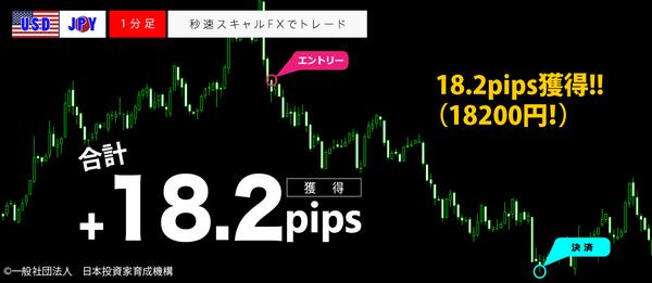 秒速スキャルFX・USDJPY1分足18.2pips.png